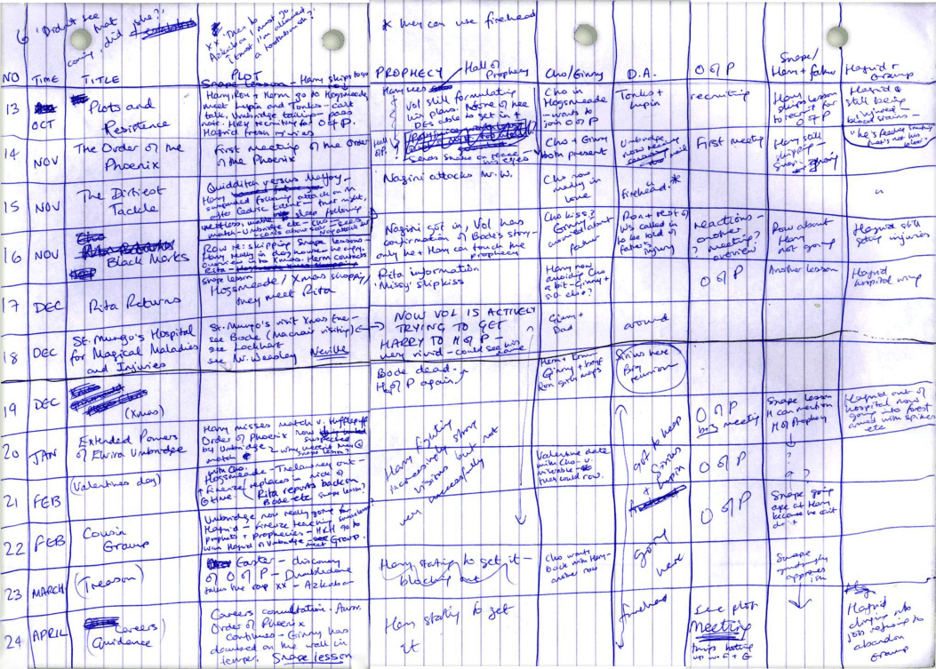 This image shows J.K. Rowling's grid-based outline of several chapters from the Order of the Phoenix